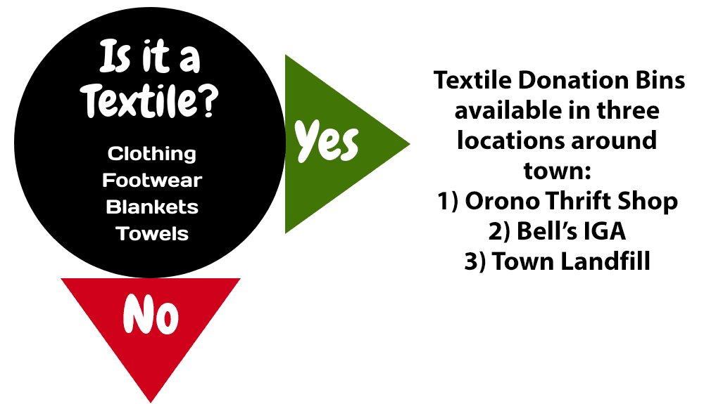 textile bins located at Bells IGA, Thrift Shop and Landfill